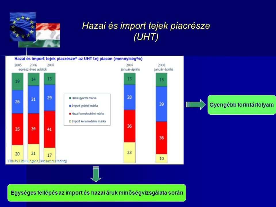Hazai és import tejek piacrésze (UHT)
