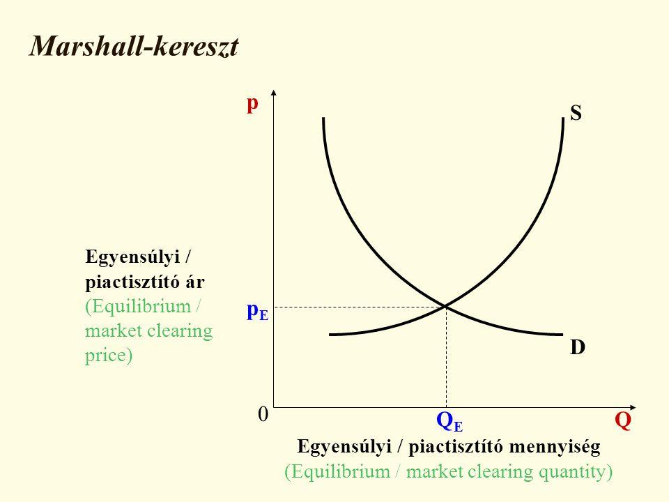 Marshall-kereszt p S pE D QE Q