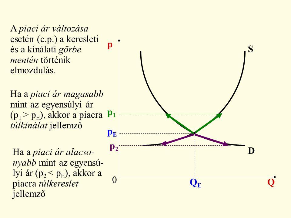 A piaci ár változása esetén (c.p.) a keresleti. és a kínálati görbe. mentén történik. elmozdulás.
