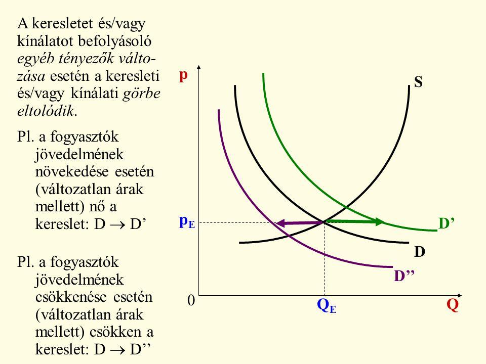 A keresletet és/vagy kínálatot befolyásoló. egyéb tényezők válto- zása esetén a keresleti. és/vagy kínálati görbe.