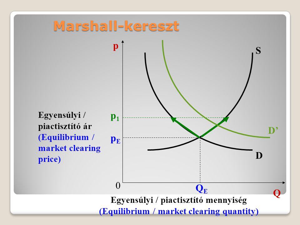Marshall-kereszt p S p1 D' pE D QE Q