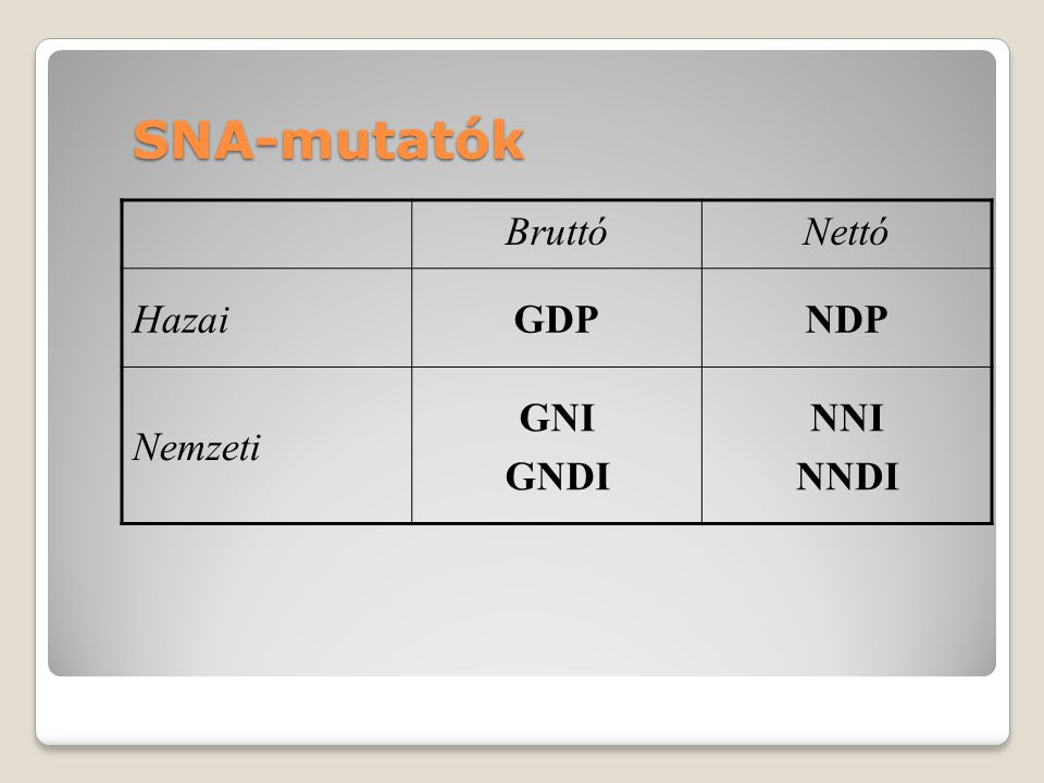 SNA-mutatók Bruttó Nettó Hazai GDP NDP Nemzeti GNI GNDI NNI NNDI