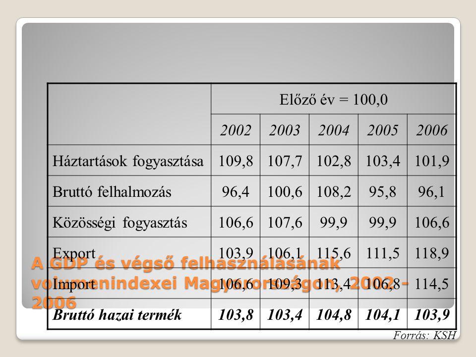 Előző év = 100,0 2002. 2003. 2004. 2005. 2006. Háztartások fogyasztása. 109,8. 107,7. 102,8.