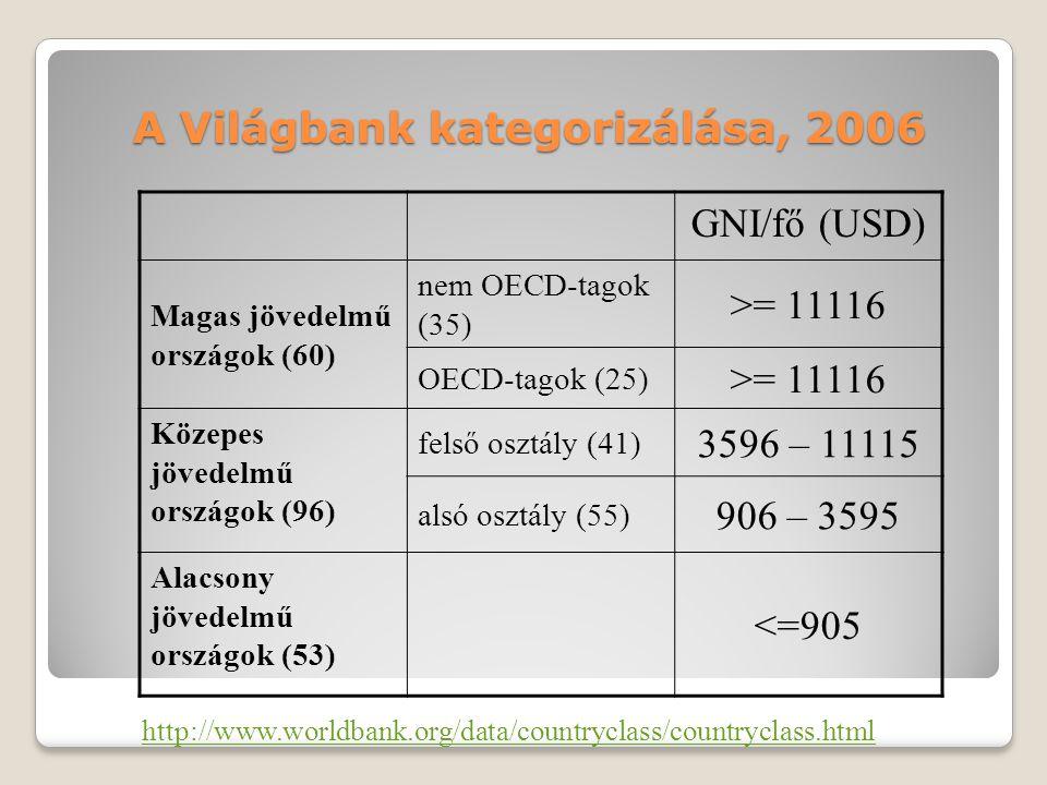 A Világbank kategorizálása, 2006