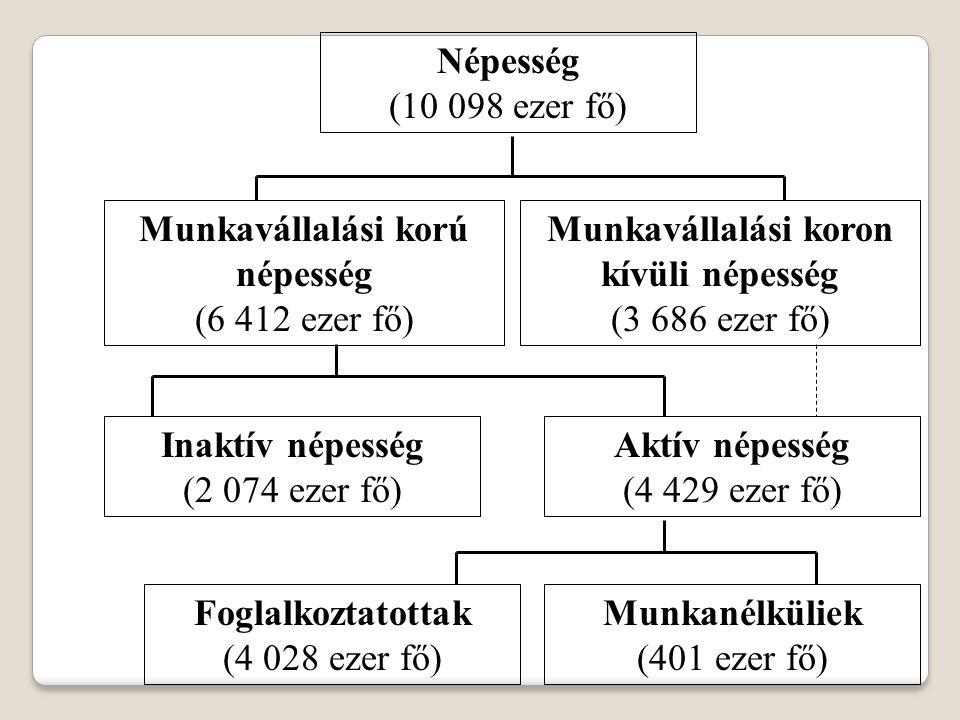 Munkavállalási korú népesség Munkavállalási koron kívüli népesség