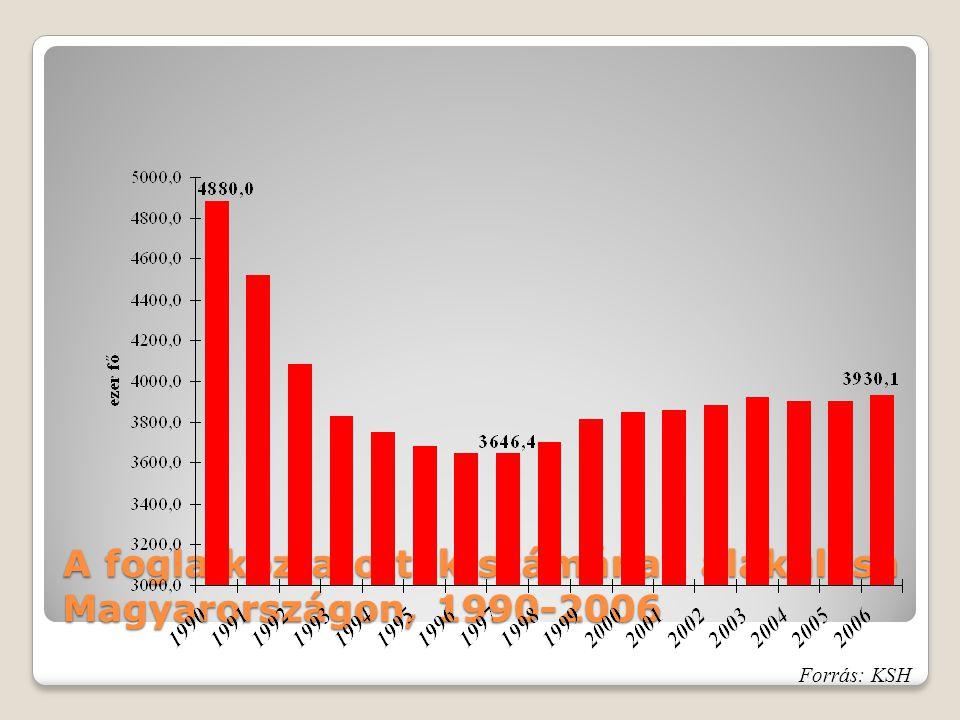 A foglalkoztatottak számának alakulása Magyarországon, 1990-2006