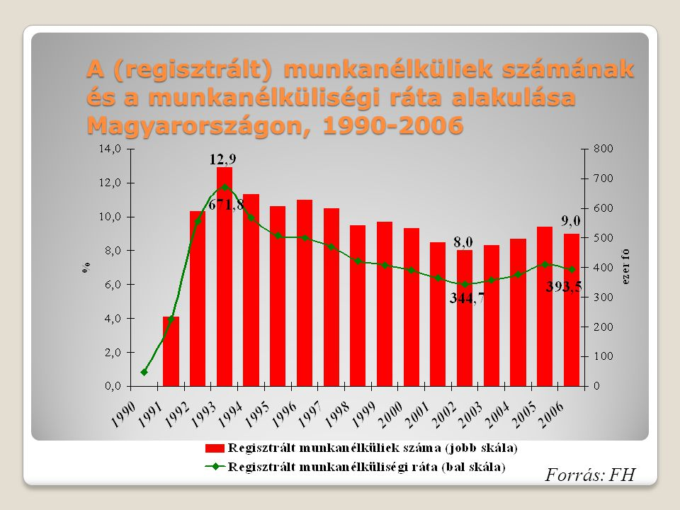 A (regisztrált) munkanélküliek számának és a munkanélküliségi ráta alakulása Magyarországon, 1990-2006