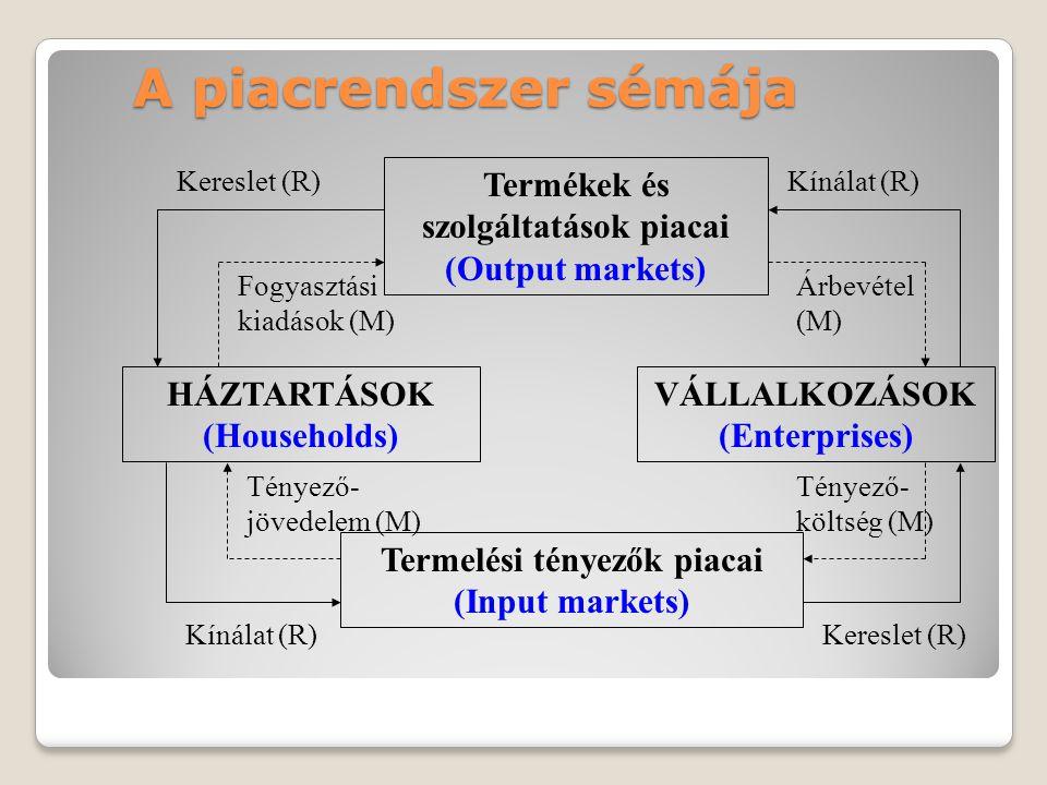 A piacrendszer sémája Termékek és szolgáltatások piacai