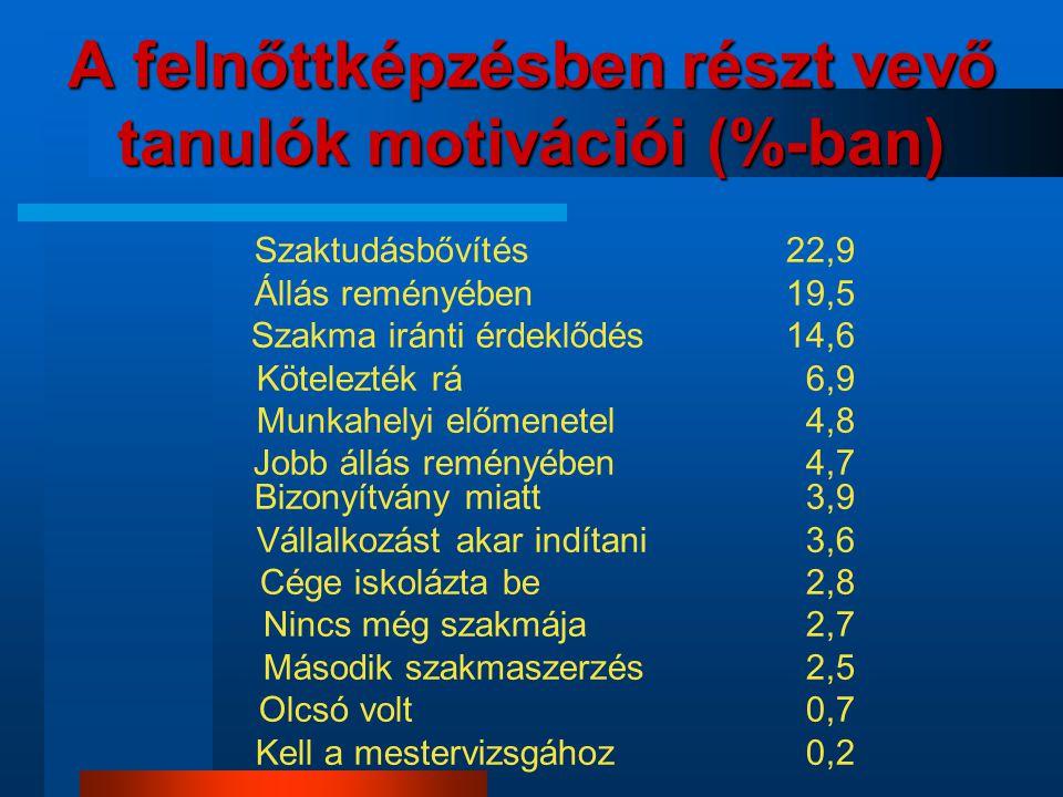 A felnőttképzésben részt vevő tanulók motivációi (%-ban)