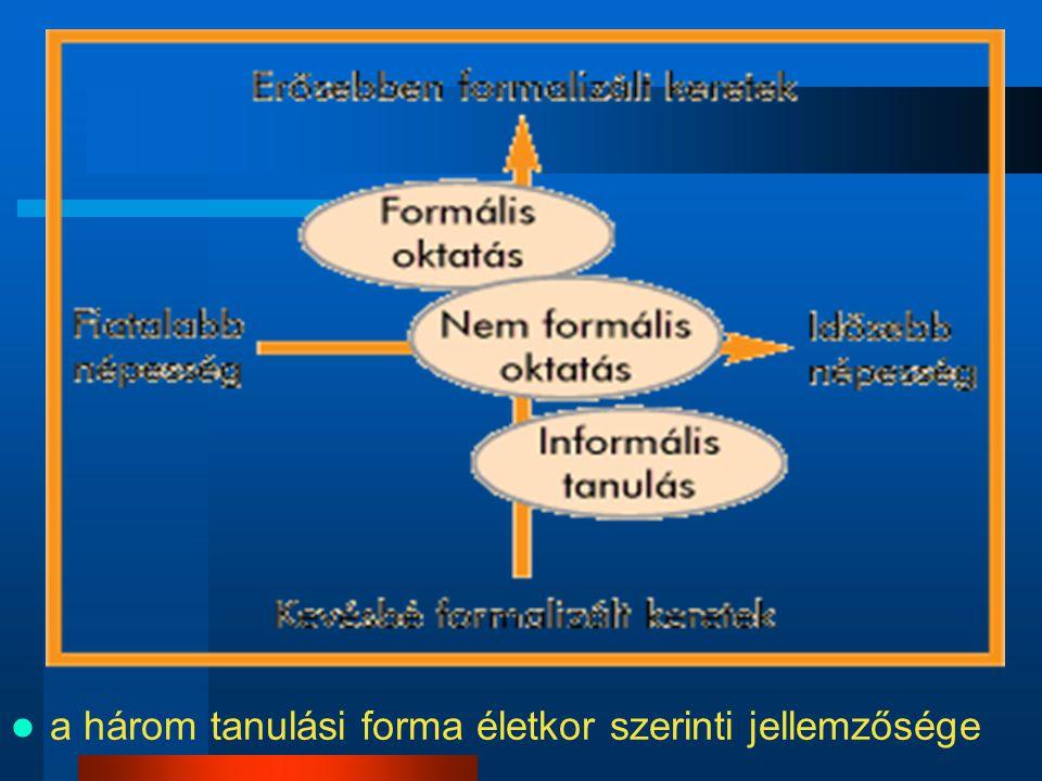 a három tanulási forma életkor szerinti jellemzősége