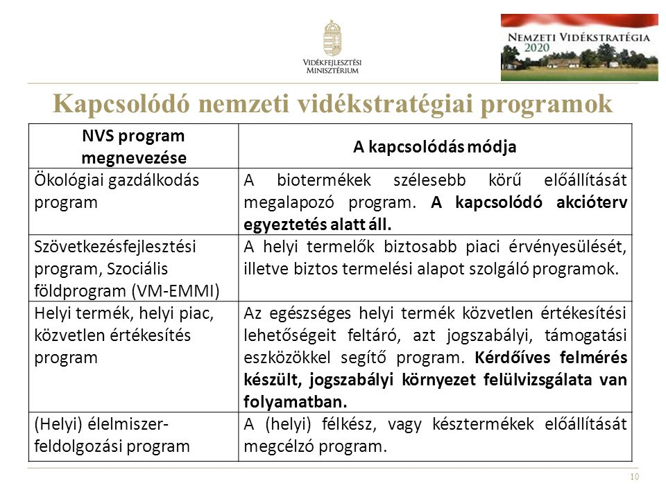 Kapcsolódó nemzeti vidékstratégiai programok