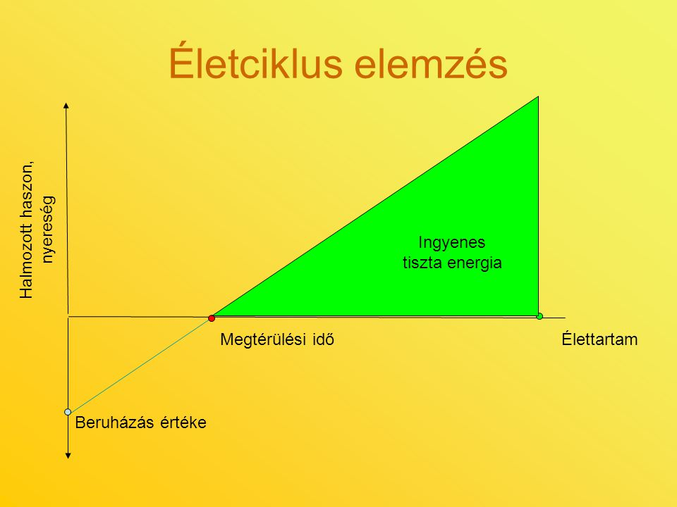 Életciklus elemzés Halmozott haszon, nyereség Ingyenes tiszta energia