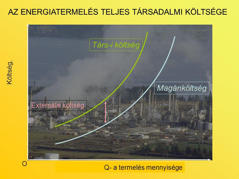 AZ ENERGIATERMELÉS TELJES TÁRSADALMI KÖLTSÉGE
