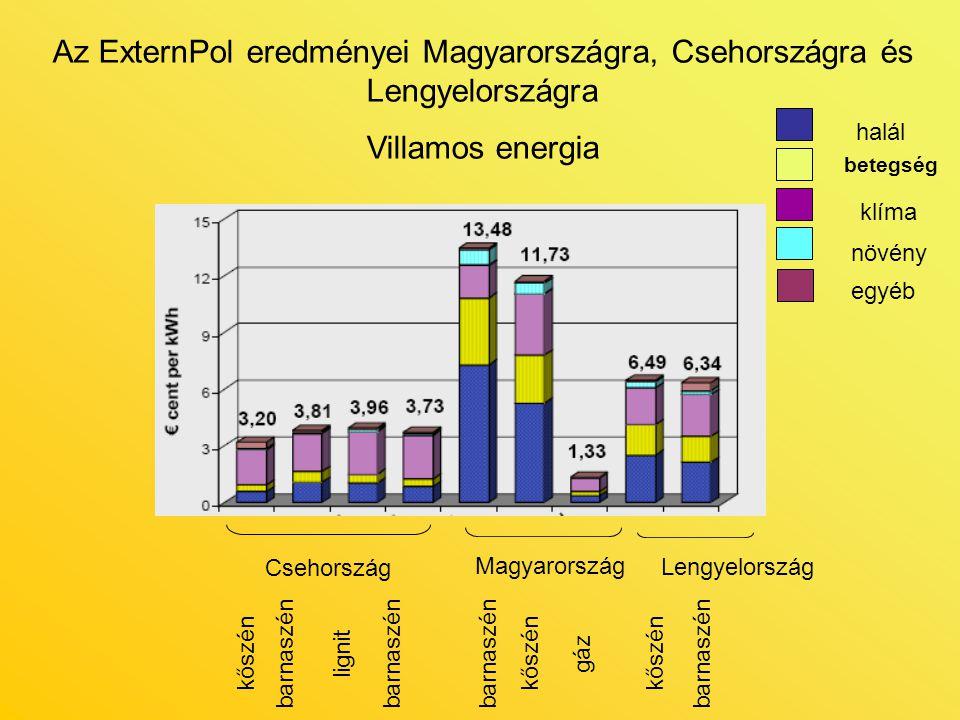 Az ExternPol eredményei Magyarországra, Csehországra és Lengyelországra