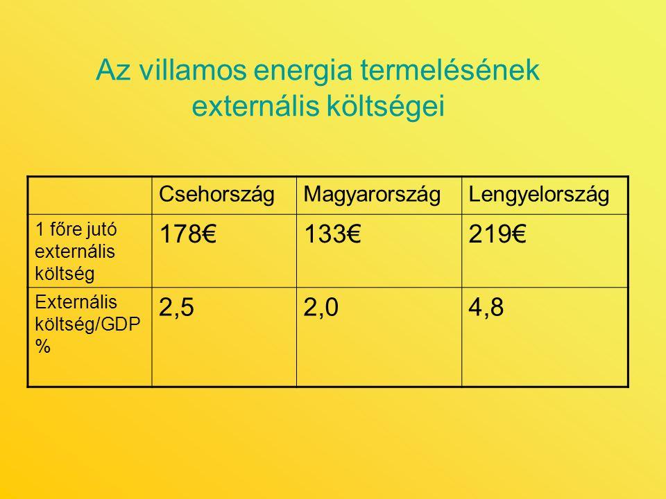 Az villamos energia termelésének externális költségei
