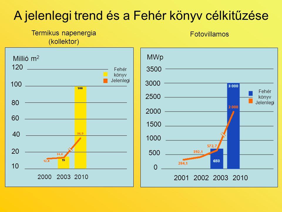 A jelenlegi trend és a Fehér könyv célkitűzése