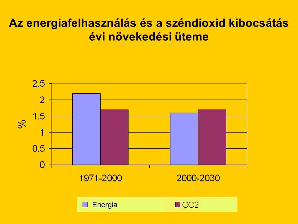 Az energiafelhasználás és a széndioxid kibocsátás évi növekedési üteme