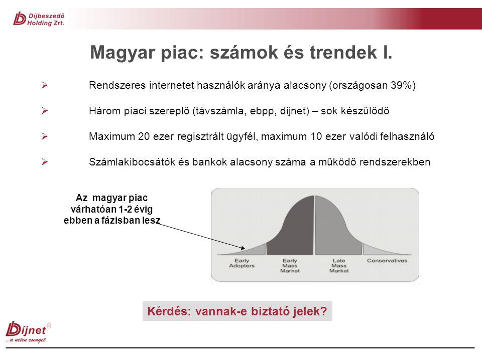 Magyar piac: számok és trendek I.