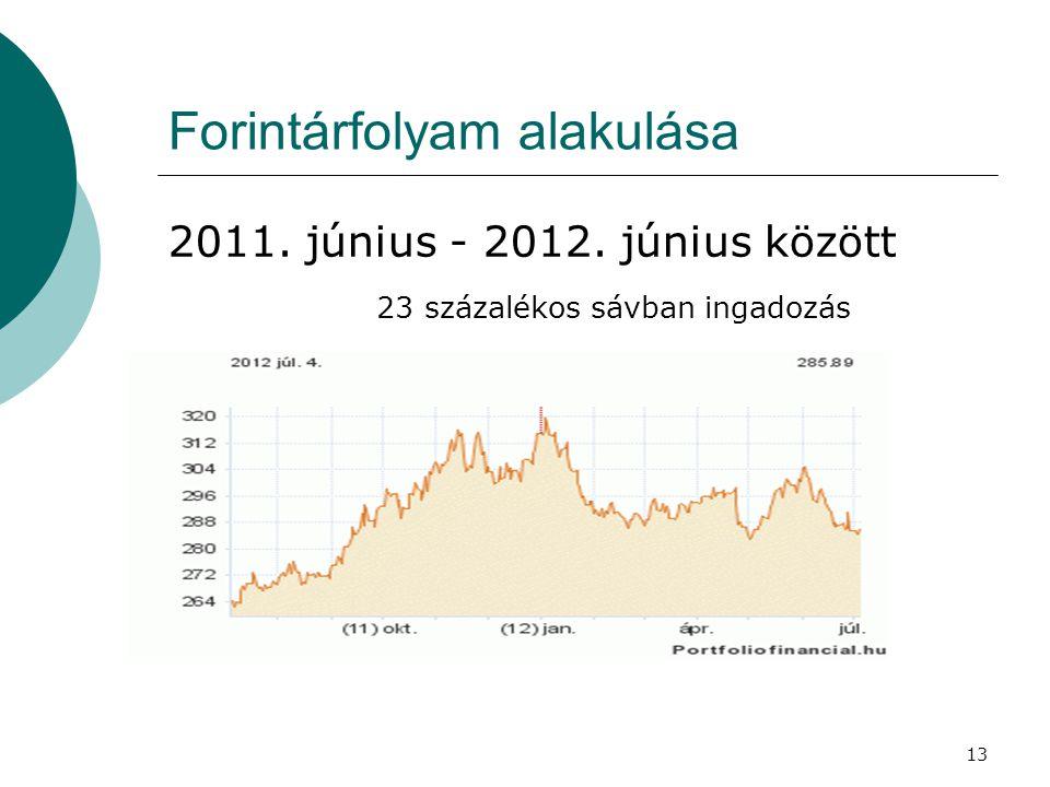 Forintárfolyam alakulása