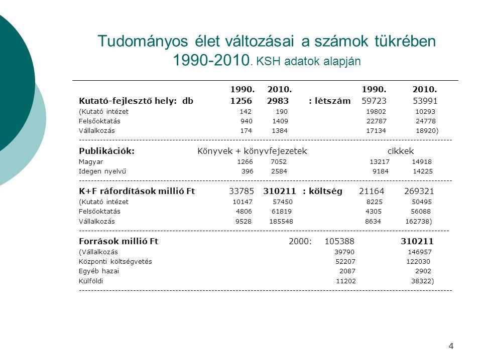 1990. 2010. 1990. 2010.