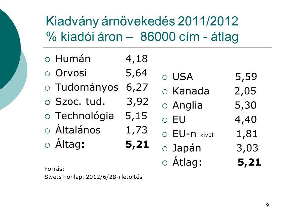 Kiadvány árnövekedés 2011/2012 % kiadói áron – 86000 cím - átlag