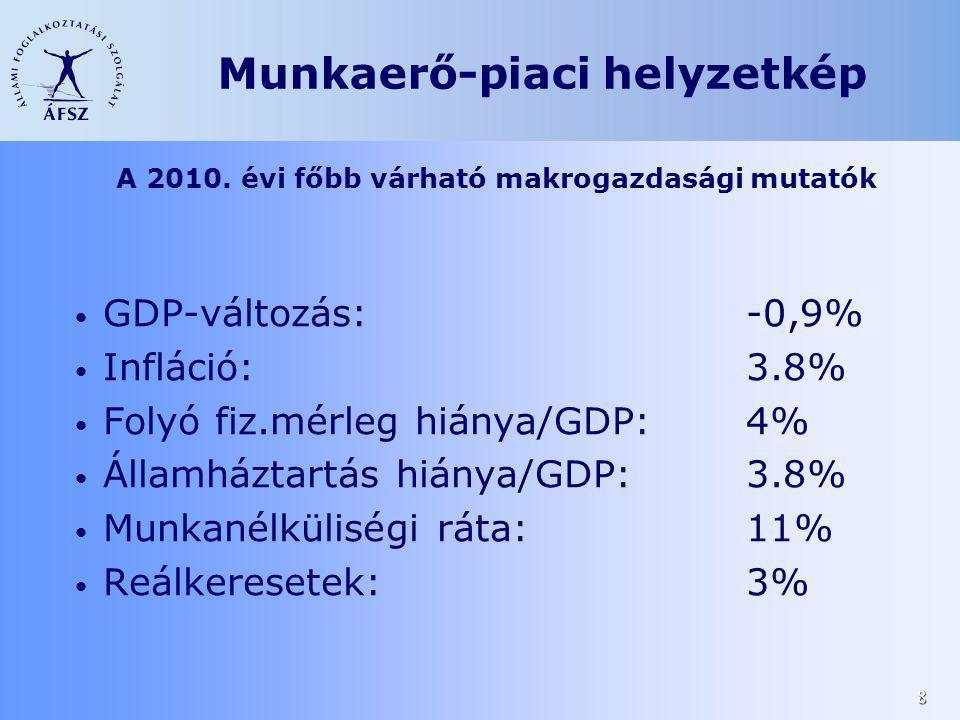 A 2010. évi főbb várható makrogazdasági mutatók