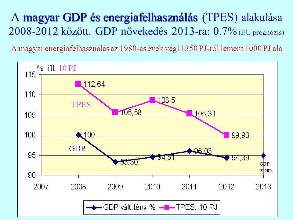 A magyar GDP és energiafelhasználás (TPES) alakulása 2008-2012 között
