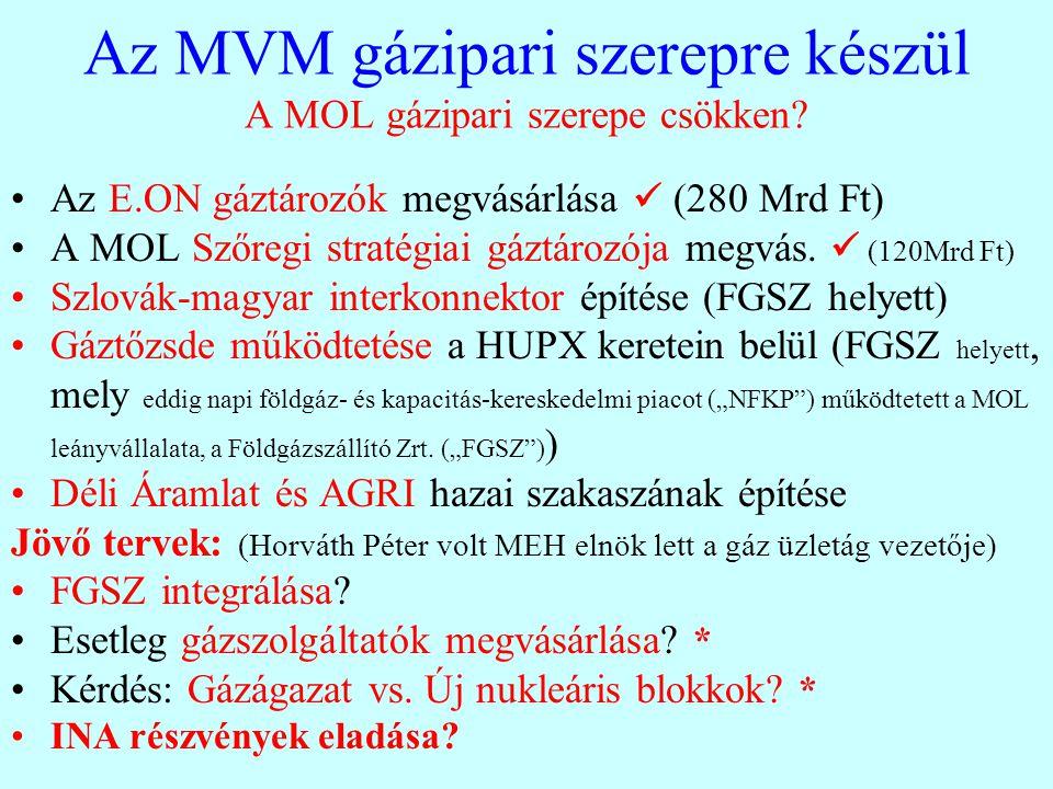 Az MVM gázipari szerepre készül A MOL gázipari szerepe csökken