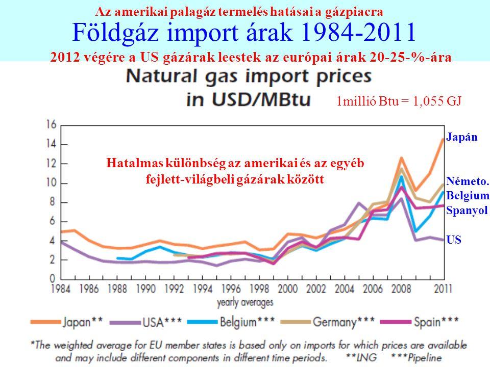 Földgáz import árak 1984-2011 Az amerikai palagáz termelés hatásai a gázpiacra. 2012 végére a US gázárak leestek az európai árak 20-25-%-ára.