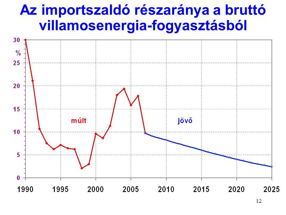 Az importszaldó részaránya a bruttó villamosenergia-fogyasztásból