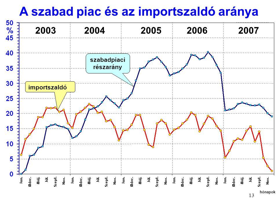 A szabad piac és az importszaldó aránya szabadpiaci részarány