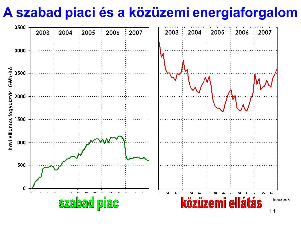 A szabad piaci és a közüzemi energiaforgalom