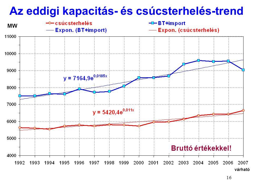Az eddigi kapacitás- és csúcsterhelés-trend