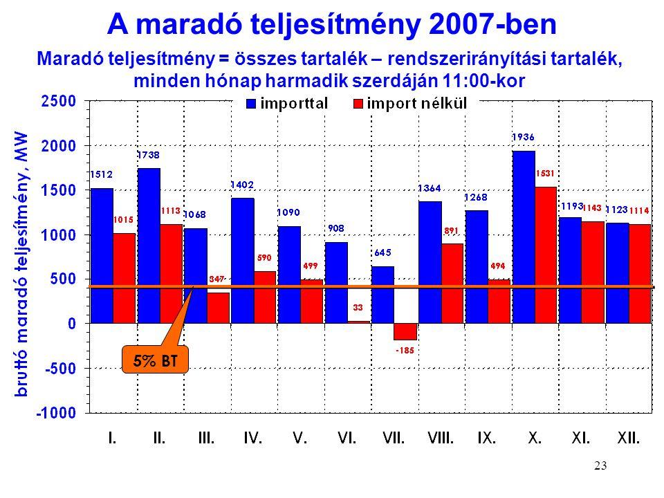 A maradó teljesítmény 2007-ben