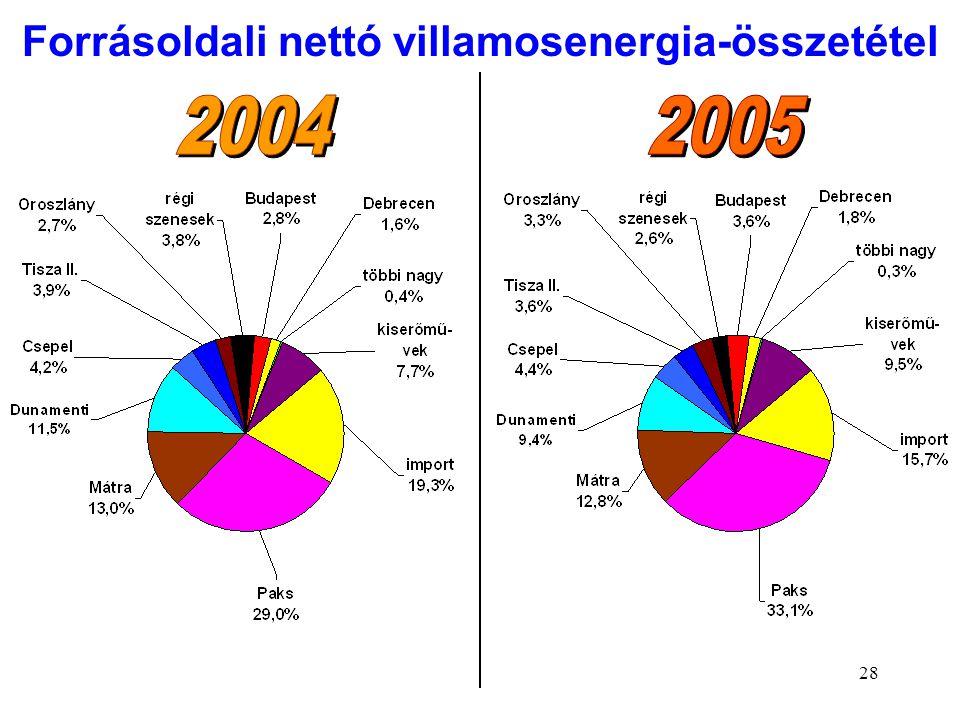 Forrásoldali nettó villamosenergia-összetétel