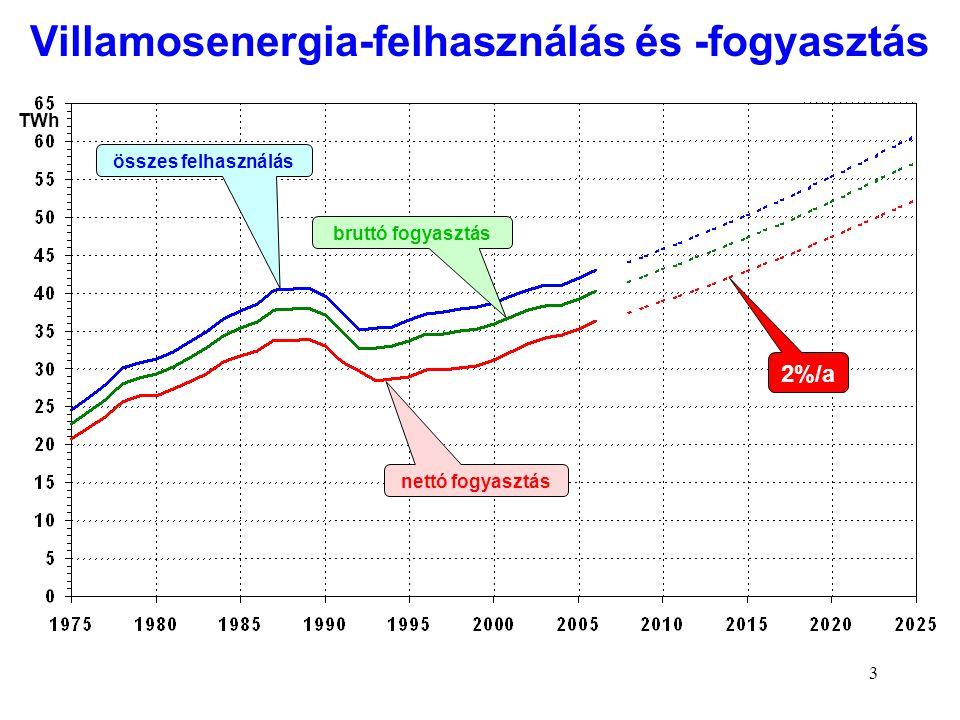 Villamosenergia-felhasználás és -fogyasztás