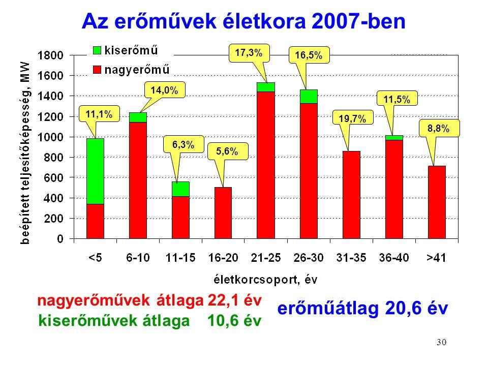 Az erőművek életkora 2007-ben nagyerőművek átlaga 22,1 év