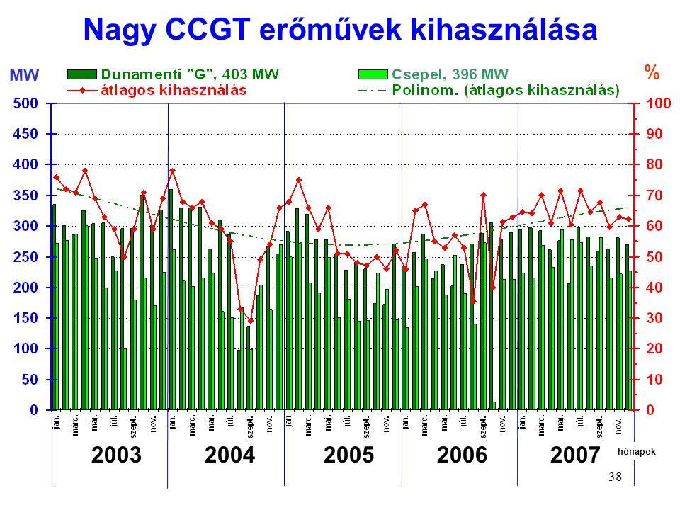 Nagy CCGT erőművek kihasználása