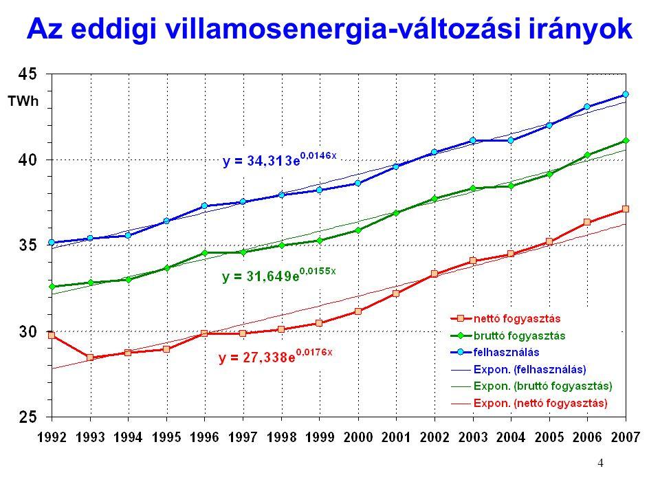Az eddigi villamosenergia-változási irányok