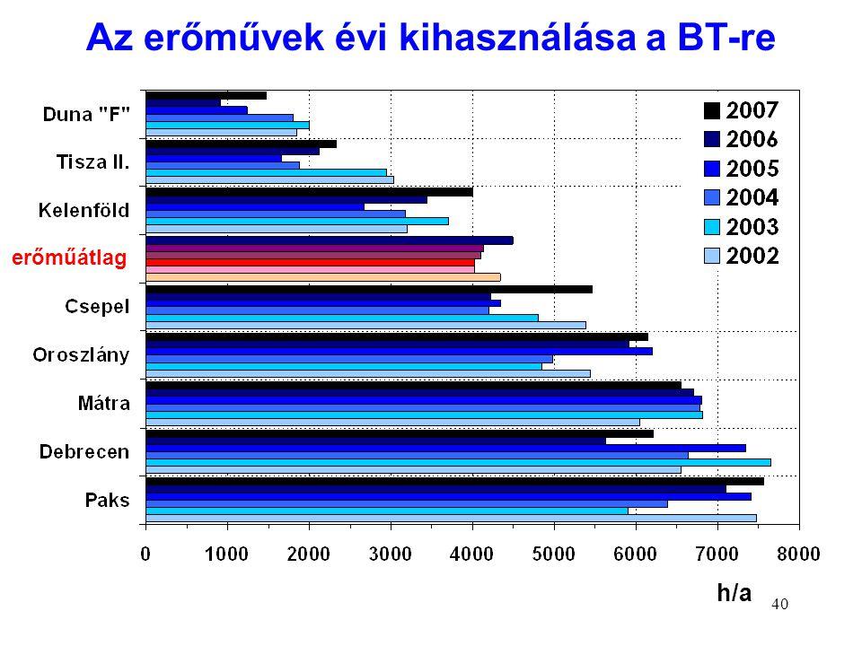 Az erőművek évi kihasználása a BT-re