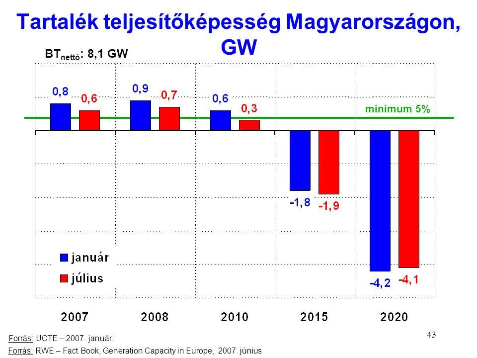 Tartalék teljesítőképesség Magyarországon, GW