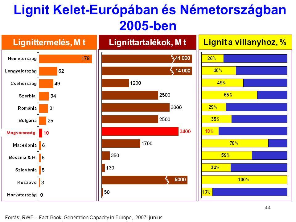 Lignit Kelet-Európában és Németországban 2005-ben