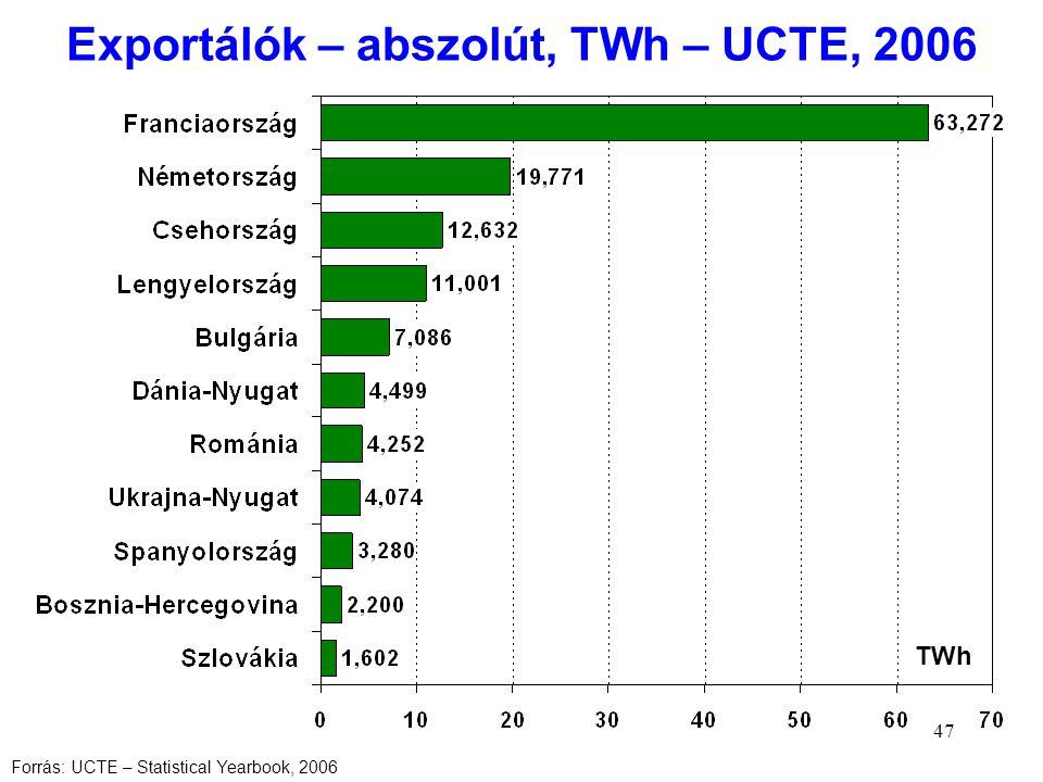Exportálók – abszolút, TWh – UCTE, 2006