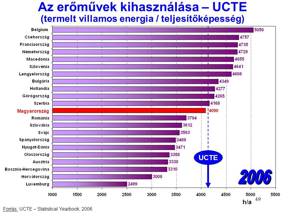 Az erőművek kihasználása – UCTE (termelt villamos energia / teljesítőképesség)