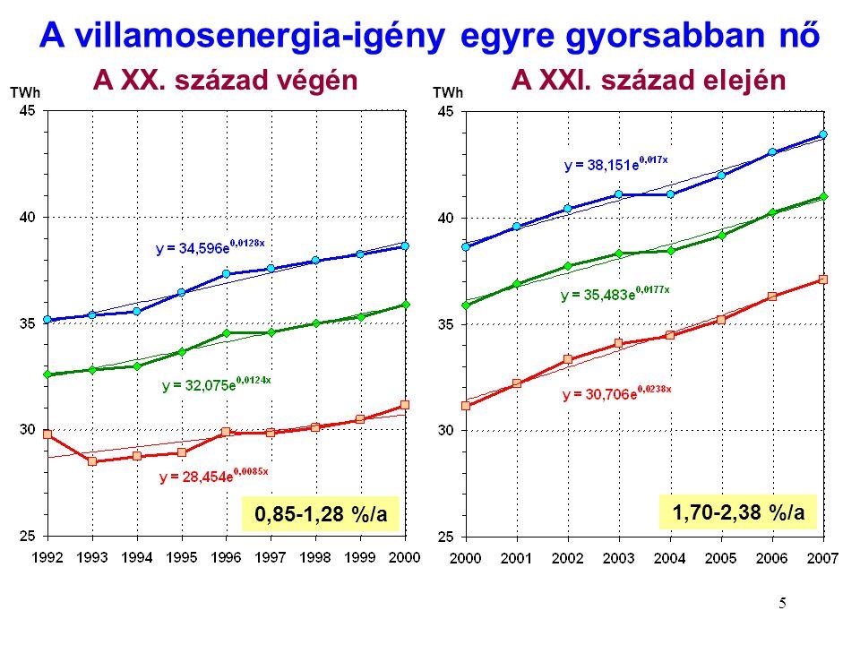 A villamosenergia-igény egyre gyorsabban nő