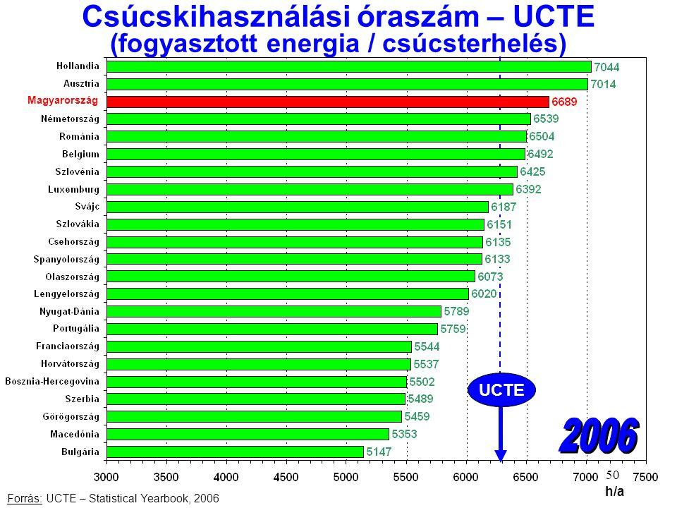 Csúcskihasználási óraszám – UCTE (fogyasztott energia / csúcsterhelés)