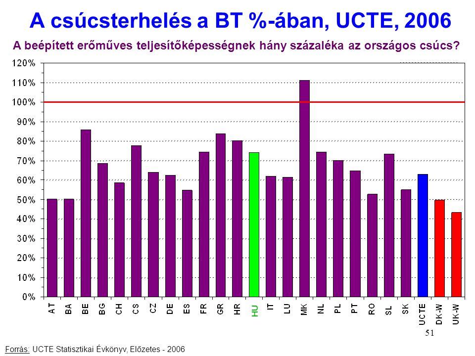 A csúcsterhelés a BT %-ában, UCTE, 2006