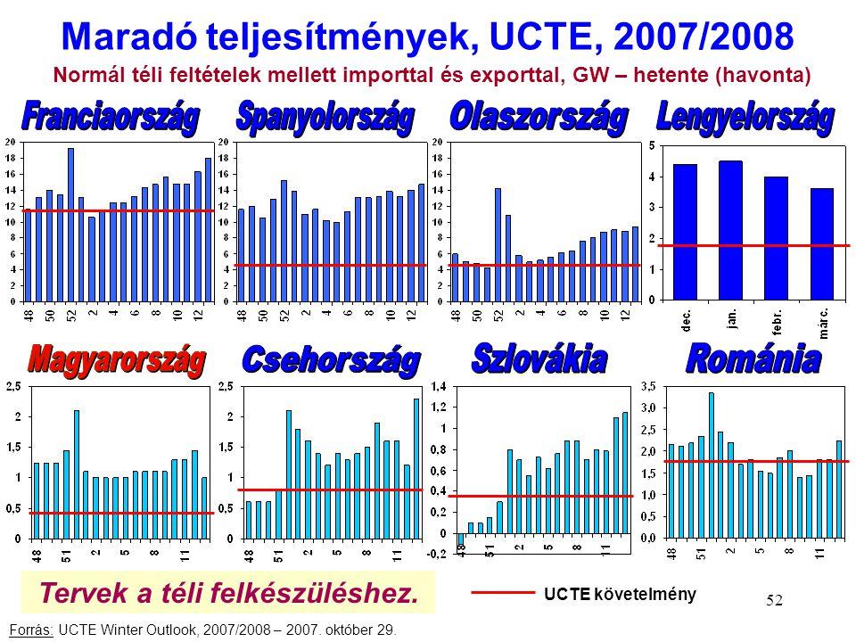 Maradó teljesítmények, UCTE, 2007/2008