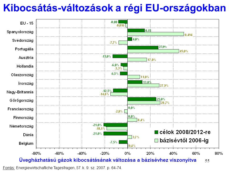 Kibocsátás-változások a régi EU-országokban
