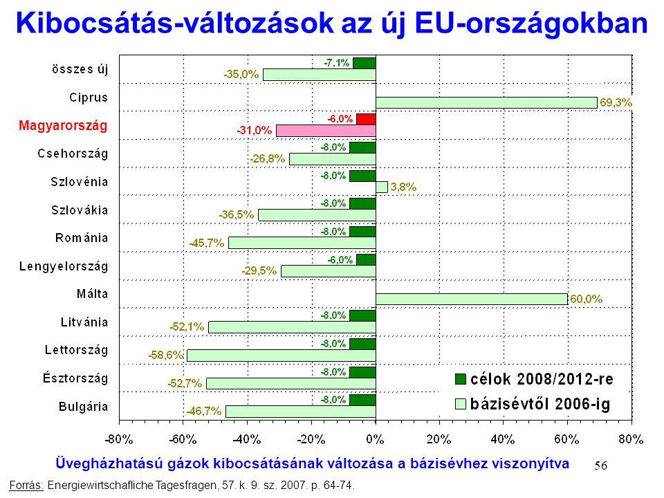 Kibocsátás-változások az új EU-országokban